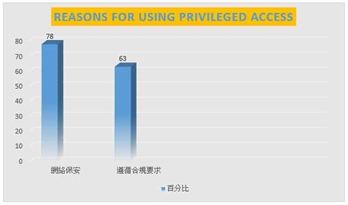 Reasons for using privileged access