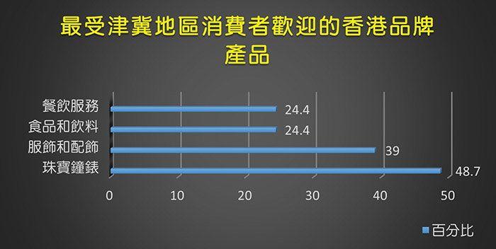 資料來源:香港品牌發展局京津冀消費者購買行為及市場環境研究報告。