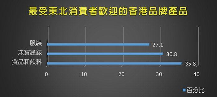 資料來源:香港品牌發展局東北消費者對香港品牌的態度及購買行為調查報告。