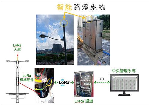 智能路燈系統