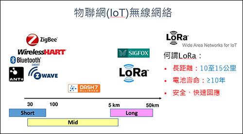 物聯網(IoT)無線網絡