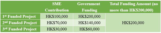 Examples of Funding Amounting