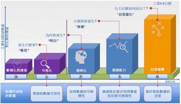 「工业4.0成熟度」级别模型 (资料来源:生产力局及Fraunhofer IPT)