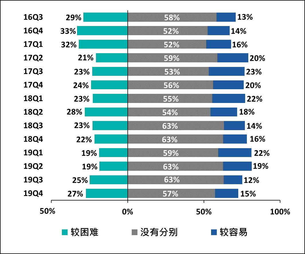 受访中小企对银行贷款批核取态(即难易程度)的观感(较6个月前的改变)2016Q3-2019Q4