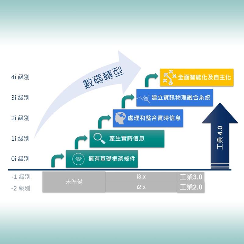 七步走向工業4.0 中小企也可以