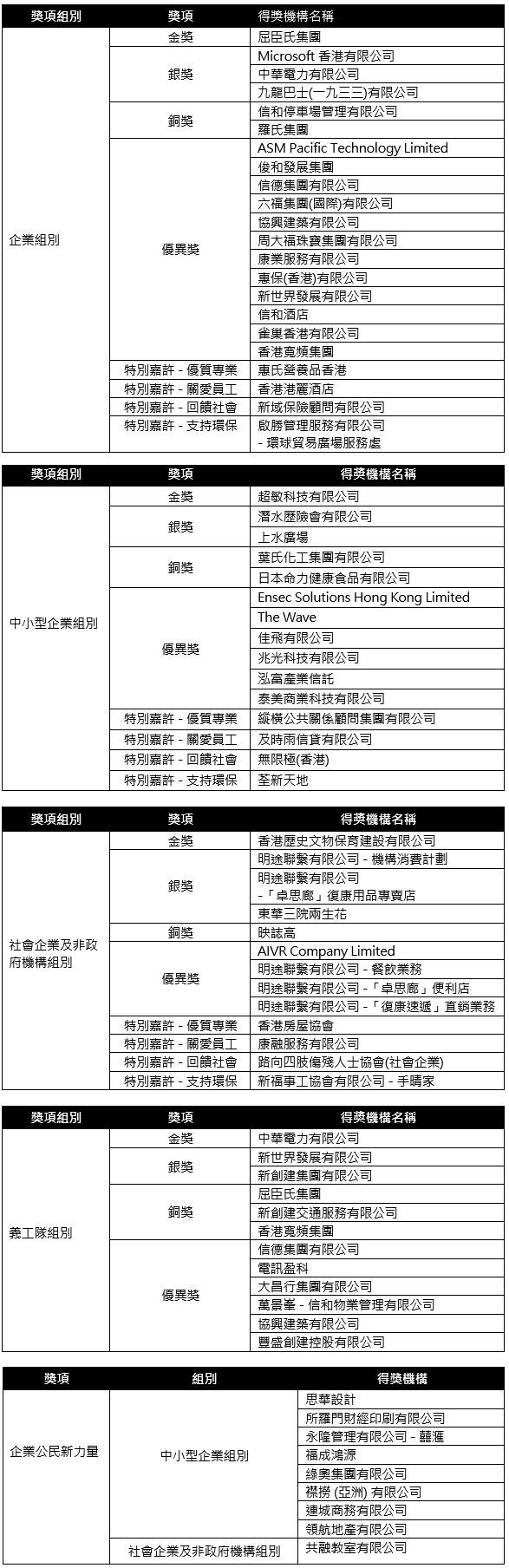 附表:第十屆香港傑出企業公民獎各組別得獎名單