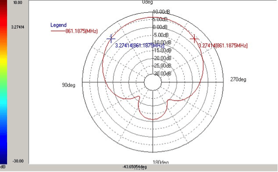 Antenna pattern measurement result