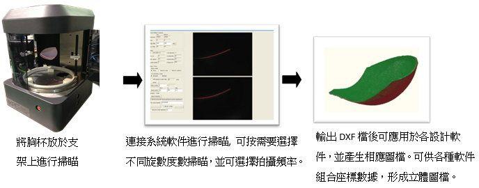 快速双面同步激光胸围杯专用扫描系统
