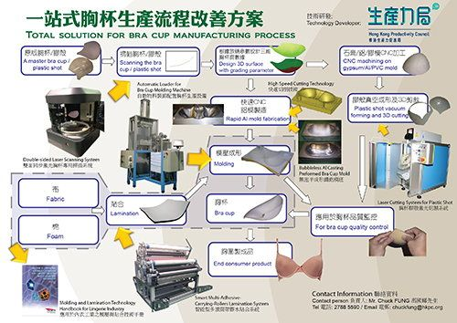 Total Solution for Bra Cup Manufacturing Process