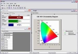 CIE color measurement by PR-650 SpectraScan® Colorimeter