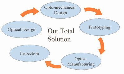 Our Total Solution