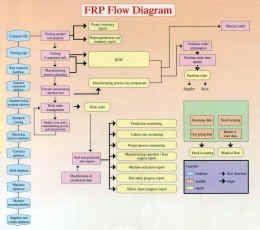 弹性资源管理(FRP)