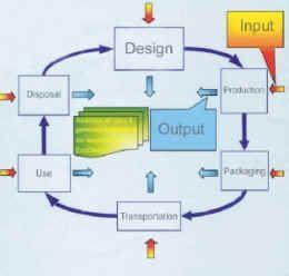 环保产品及包装设计-ECO-Design环保产品设计及环保标识系统