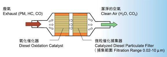 AFT应急柴油发电机组尾气净化系统