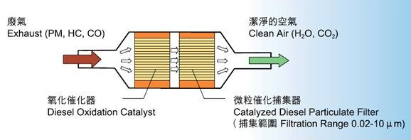 AFT應急柴油發電機組尾氣淨化系統