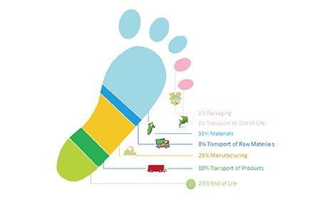 Comprehensive Carbon Management