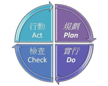 "The ""Plan-Do-Check-Act"" Mechanism in management system"