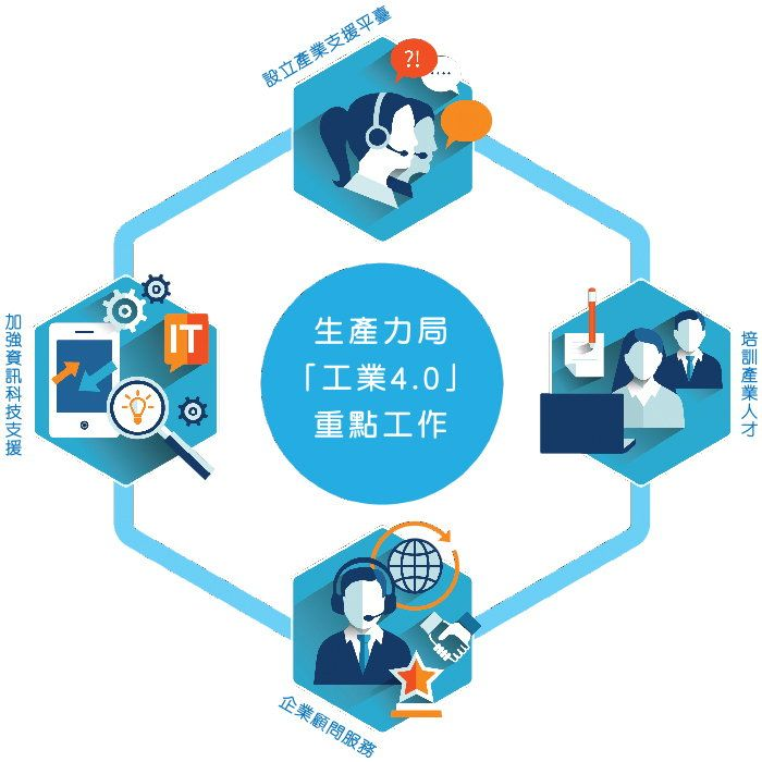 "HKPC ""Industry 4.0""  Initiatives"