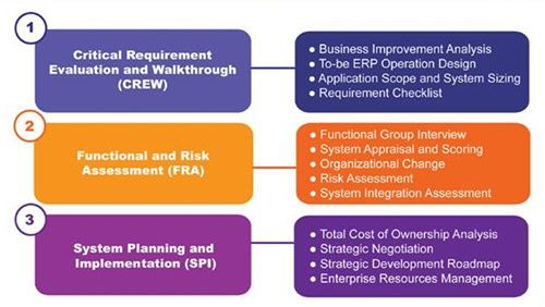 Enterprise Application Pre-investment Analysis