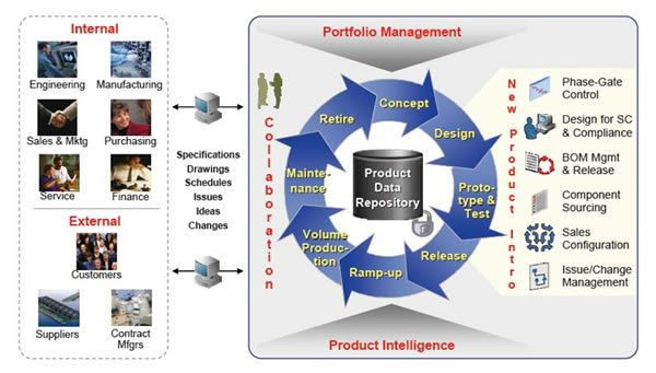 Product Lifecycle Management (PLM) as an integration hub