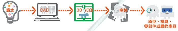 3D打印流程圖