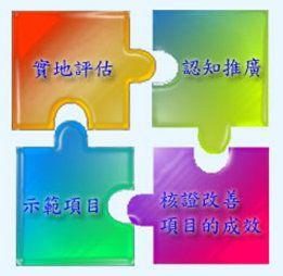 (1) 認知推廣; (2) 實地評估; (3) 清潔生產技術及作業方式的示範項目;及 (4) 核證改善項目的成效。