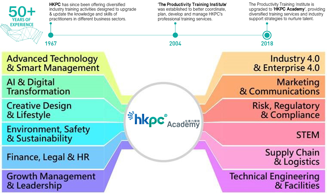 HKPC is Your Partner in Professional Training