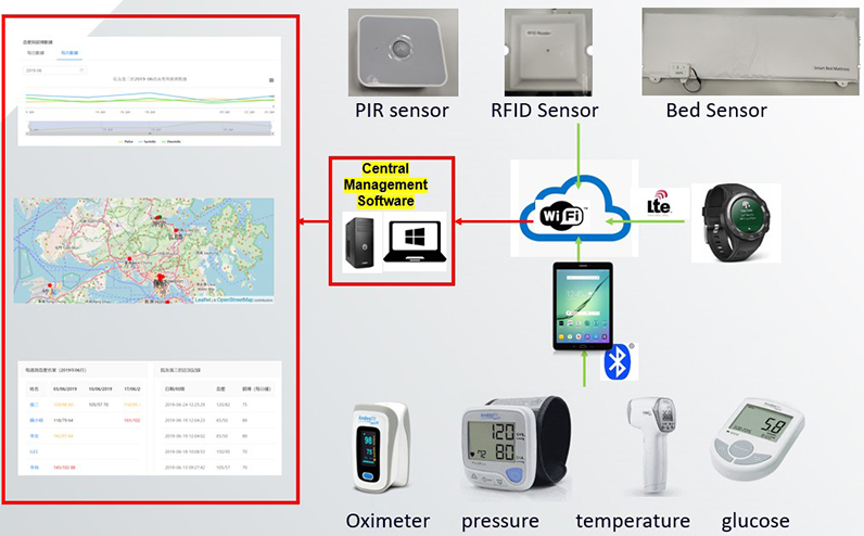 IoT-Enabled Tracking and Health Monitoring System for Gerontech Elderly Home