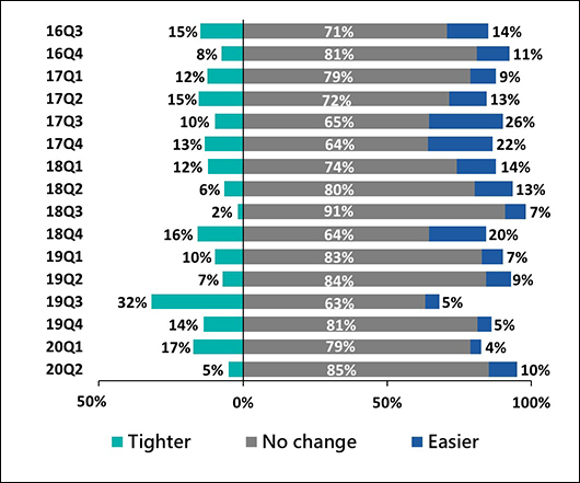 Change in banks' stance on existing credit lines 2016Q3-2020Q2
