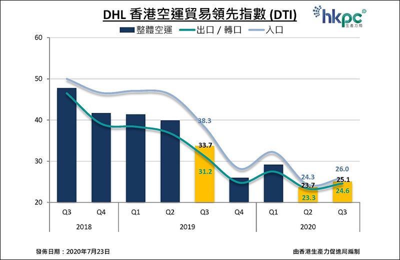 DHL香港空运贸易领先指数 (DTI)