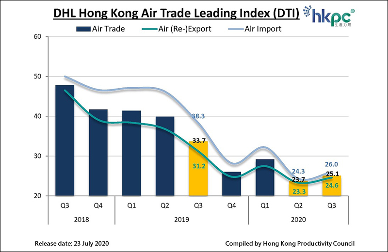 DHL Hong Kong Air Trade Leading Index (DTI)