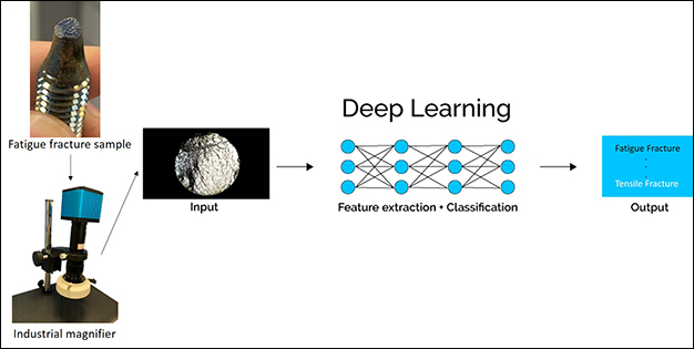 Artificial Intelligence (AI) Assisted Failure Analysis System Based on Fracture Images Recognition