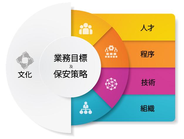 企業保安能力模型