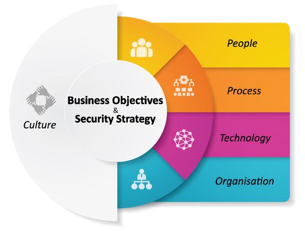 Corporate Security Capability Model