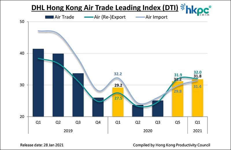 DHL Hong Kong Air Trade Leading Index (DTI)