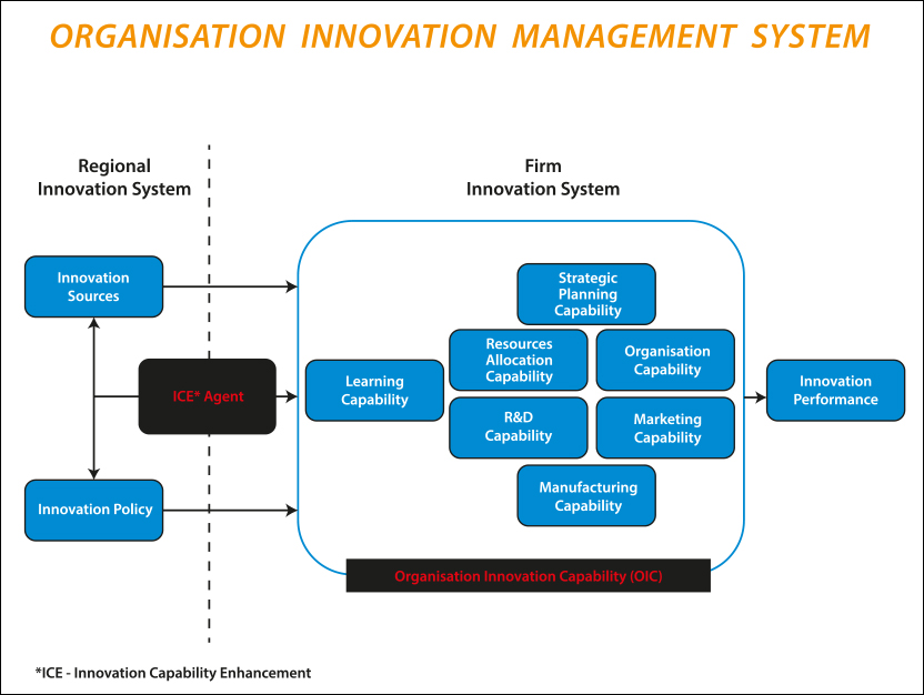District Innovation Potential Assessment