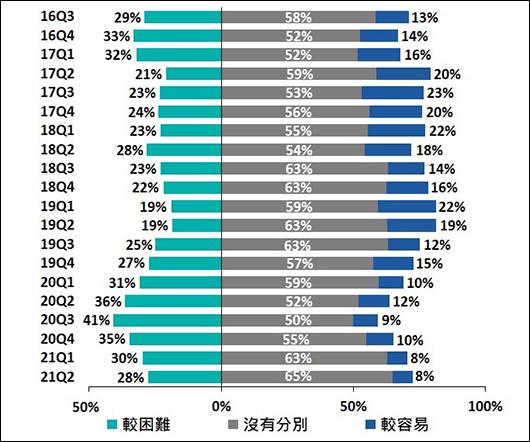 受訪中小企對銀行貸款批核取態(即難易程度)的觀感(較6個月前的改變)2016Q3-2021Q2