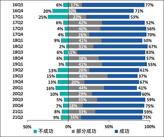 新貸款申請的結果2016Q3-2021Q2